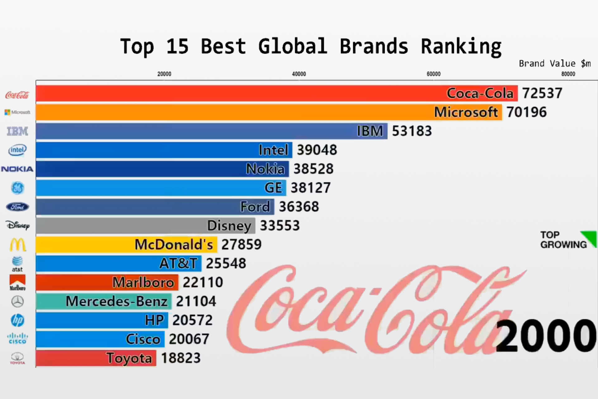Top 15 global brands ranking from 2000 to 2018